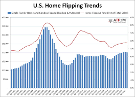 housing trends 2017 home flipping profits in u s continue to dip in 2017 world