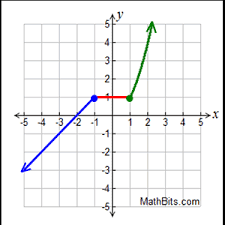 piecewise absolute value and step functions mathbitsnotebook a1
