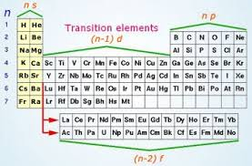 Periodic Table Diagram Position In The Periodic Table Study Material For Iit Jee