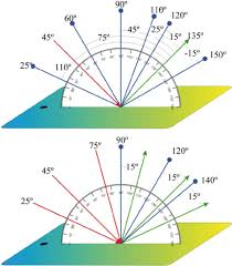 color online illumination and observation angles of the measures