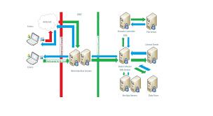 enumeration u0026 application launch process in xenapp 6 0 6 5