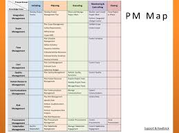 project management processes an in depth look at the pmbok guide