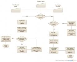 flowchart templates u0026 examples download for free green