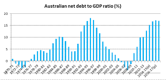 Fiscal Year 2014 National Debt Gov Debt Position Parliament Of Australia