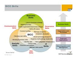 Business Intelligence Vision Statement Exles by Business Intelligence Competency Centers Australia