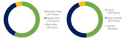 Tax Map Key Oahu Hvs Hvs Market Pulse Island Of Oahu Hawaii