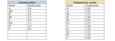 marquette considers implementing u0027plus u0027 and u0027minus u0027 grade scale