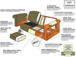 Cushion Construction Stanton Sofas