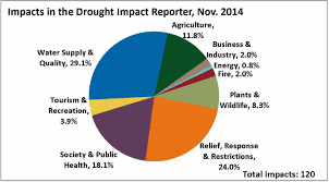 Lower Colorado Water Supply Outlook January 1 2016 November 2014 Drought And Impact Summary