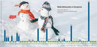 2015 Keine Weißen Weihnachten In Osnabrück Ist Für Die Feiertage