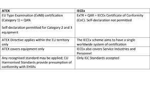 hazardex understanding the iecex non electrical scheme