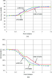 a chemical eor benchmark study of different reservoir simulators