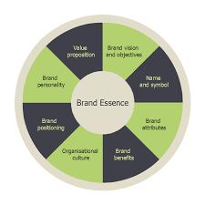 brand essence model wheel diagram target and circular diagrams