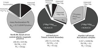 petrochronology and tims reviews in mineralogy and geochemistry