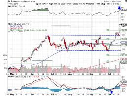 johnson u0026 johnson stock extends breakout after solid q3 investopedia