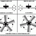 what direction for ceiling fan in winter ceiling fan design direction summer winter ceiling fans rotation