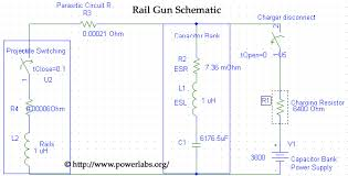 powerlabs rail gun