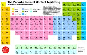 Periodic Table How To Read Content Marketing Thoroughly Explained In The Periodic Table Of