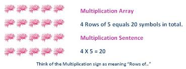 free multiplication array worksheets fully printable