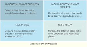 analysis matrix