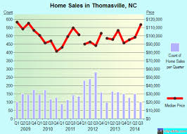 Chair City Properties Thomasville Nc Thomasville North Carolina Nc 27360 Profile Population Maps