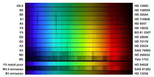 color spectrum energy levels earthguide sdusd