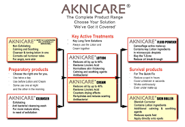 Face Acne Map Aknicare Acne Treatment From Top Acne Experts