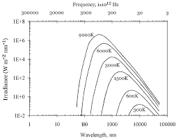 Square Meter Log Log Plot Of Blackbody Irradiance In Units Of Watts Per Square