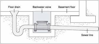 Basement Floor Drain Common Floor Drain Problems Gillece Plumbing