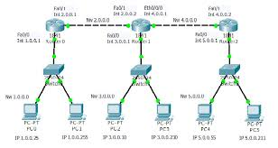 tutorial cisco packet tracer 5 3 static routing configuration using 3 routers learn linux ccna ceh