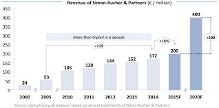 simon kucher partners triples revenue in decade