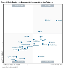 Business Intelligence Vision Statement Exles by Gartner Microsoft As A Leader In Bi And Analytics