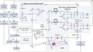 recent advances in ultrafast optical parametric oscillator