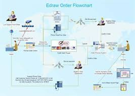 flow charts in word template 39 flow charts in word template