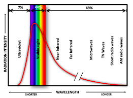 Visible Light Spectrum Wavelength Climate Science Investigations South Florida Energy The Driver