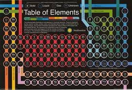 periodic table poster large periodic table of elements smithsonian institution poster 24x36