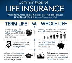should i term or whole life insurance