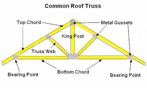 prefabricated roof trusses types of prefab roof trusses