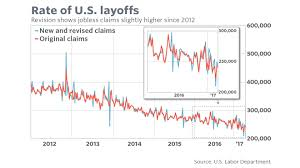 Jobless Claims by Here U0027s What U S Layoffs Look Like Since 2012 After Jobless Claims