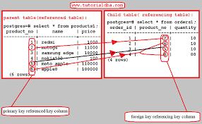 Postgresql Alter Table Add Column Tutorialdba Postgresql Foreign Key 1
