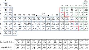 Periodice Table Periodic Table