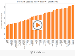 Average Electric Bill Per Month One Bedroom Apartment How Much Electricity Do You Use Each Month Inside Energy