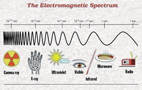 What Color Of Visible Light Has The Longest Wavelength Emspectrum3 Jpg