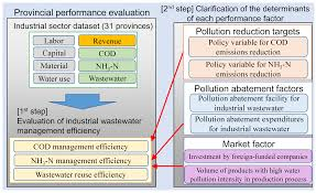 water free full text wastewater management efficiency and