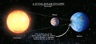earth sun and moon 6th grade science