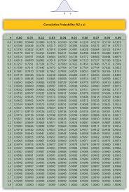 Binomial Probabilities Table Appendix