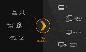 how to set up plex and watch your movies on any device