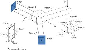 analysis of three thin walled box beams connected at a joint under