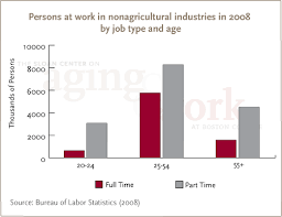 the bureau of labor statistics labor participation sloan center for aging and work