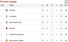 english premier league results table sunderland 2 2 liverpool live plus all english premier league